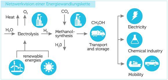 Konzept regeneratives Methanol