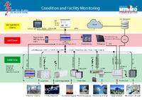 [PDF] Pressemitteilung: Condition und Facility Monitoring