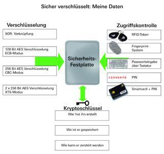 Die wichtigsten Sicherheitskriterien verschlüsselter Festplatten sind Verschlüsselung, Zugriffskontrolle und Kryptoschlüssel.