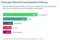 Ergebnis Umfrage Technologieoffene Förderung von Heizungen