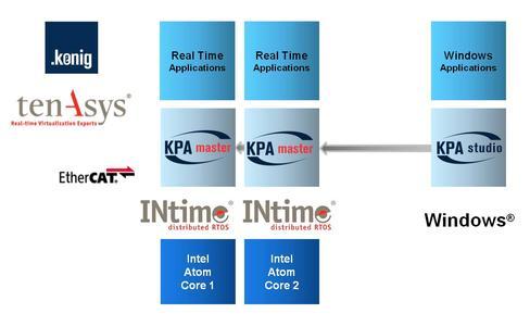 KPA EtherCAT Multi Master on Intel Atom™ using INtime Distributed RTOS release 6