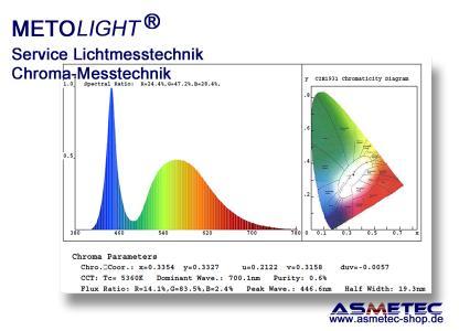 Service Lichtmessung mit Spektrometer und Ulbrichtkugeln
