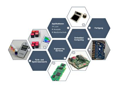 MAZeT ist Partner für innovative applikationsspezifische Embedded Systeme aus einer Hand  / Copyright: MAZeT