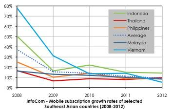 InfoCom - Mobile subscription growth rates of selected Southeast Asian countries (2008-2012)