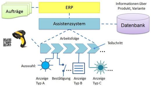 Funktionsweise_Assistenzsystem