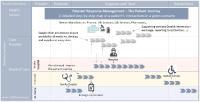 Eine Katastrophe, wie z.B. eine Pandemie, erfordert eine Vorab-Analyse von Behandlungsszenarien durch detaillierte Patientenreisekarten