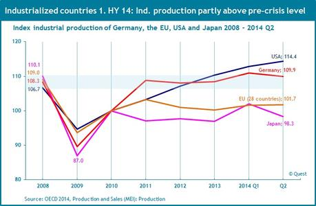 Industrial production 2008 - 2014 Q2