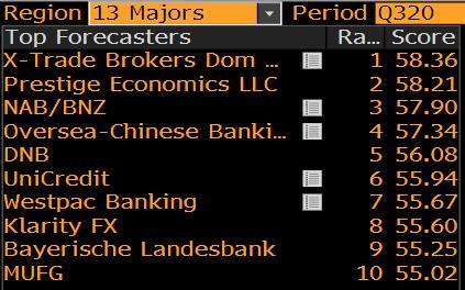 Bloomberg-Ranking XTB