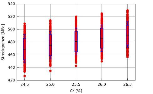 Einfluss des Chromgehaltes auf die Festigkeit innerhalb der Analysegrenzen eines Duplexstahles Diese beispielhafte statistische Analyse basiert auf 1000 im Detail abweichende chemische Zusammensetzungen, die alle im Bereich der erlaubten Normspanne liegen. Die einfach zu nutzende Berechnung der Festigkeit mit der Software JMatPro® basiert dabei auf elementaren werkstoffwissenschaftlichen Zusammenhängen, z.B. die Mischkristallverfestigung, bei einer üblichen Duplex-Wärmebehandlung.