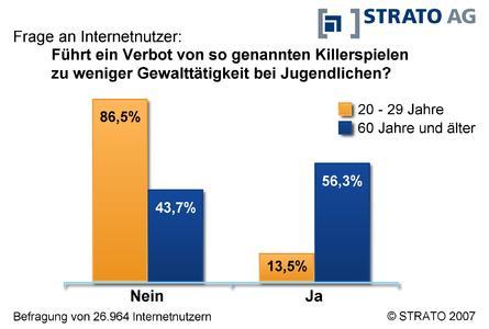 STRATO-Umfrage Ergebnis nach Alter 230107