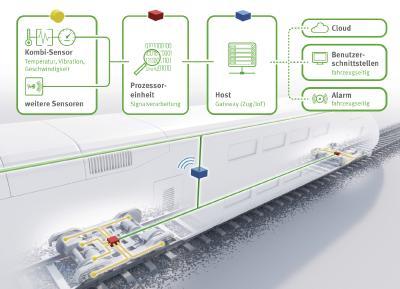Monitoring-Systeme mit lokaler Software und cloudbasierter Analytics ermöglichen es, das Einsatzspektrum von Zügen zu verbessern, deren Betriebssicherheit zu erhöhen und Betriebskosten zu reduzieren