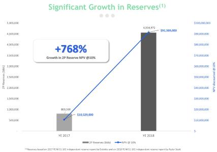 SOIL-Significant Groth in Reserves