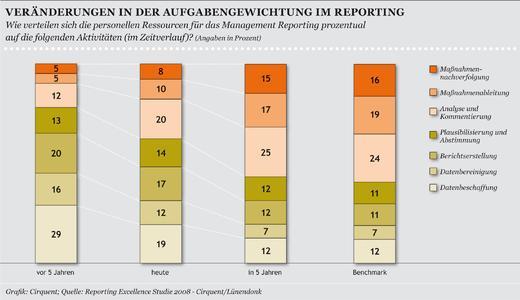 Chart 3:Vergangene und künftige Herausforderungen für das Management Reporting