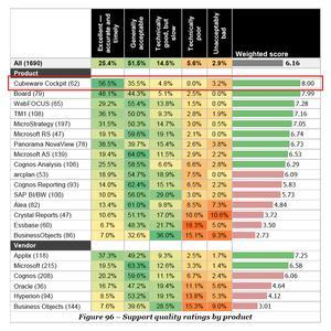 Cubeware ist Nummer 1 mit höchster Support-Qualität