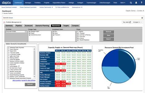 Zielgenaue Analysen der Ressourcenauslastung mit Daptiv PPM / Bildquelle: Contec-X