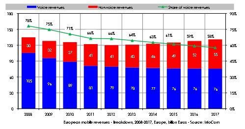 European mobile revenues – Breakdown, 2008-2017, Europe, billion Euros