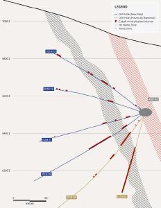 Abbildung 3. Profilschnitt der berichteten Bohrungen und zuvor niedergebrachter Bohrungen in unmittelbarer Nähe. Die Mächtigkeit des Abschnitts beträgt 122 m (400 ft).