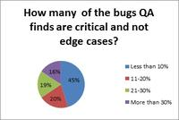 How many of the bugs QA finds are critical and not edge cases?