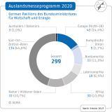 AUMA AMP 2020 Beteiligungen