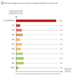According to a survey by CADENAS, 43% of companies own no classification for their part master