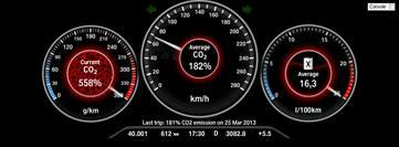 Dashboard mit CO2-Info