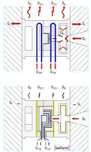 Abb7 Thermik im Werkzeug Vergleich konventionell zu IsoForm