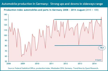 German automobile production 2008 - 2014 August