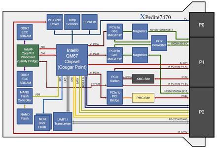 XPedite7470 Block Diagram