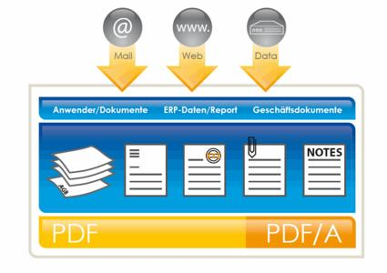 Konvertierung von Dokumenten