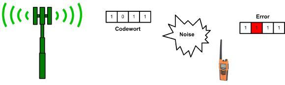 Grafik: Fehlererkennung
