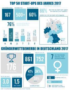 Infografik: Top 50 Start-ups und Gründerwettbewerbe in Deutschland