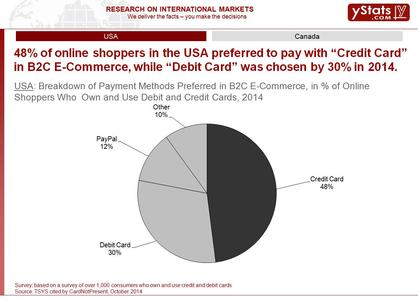 Sample: Global Online Payment Methods: Full Year 2014