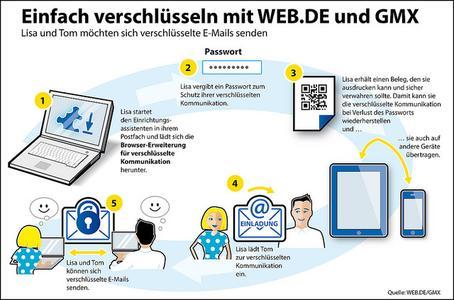 Weitere Sicherheitsstufe für E-Mail - Profi-Technologie für jedermann nutzbar