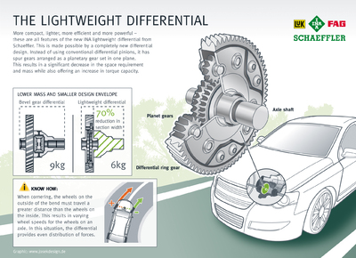 Lightweight Differentials Create Space
