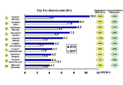 Die zehn meistverkauften Medikamente des Jahres 2012 (nur Präparate, deren Patente nach 2012 auslaufen)./Quelle: Jahresberichte der Unternehmen, Brokerreports, Pressrecherche, Novumed Analyse