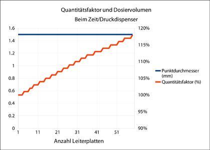 Abb. 2: ADSA am Beispiel des Zeit/Druck-Dosierventils: Durch Nachregelung eines Quantitätsfaktors (Zeit oder Druck) bleibt der Punktdurchmesser konstant.