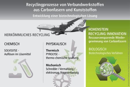 Mögliche Recyclingprozesse für CFK Materialien. Einen vielversprechenden Weg bieten biotechnologische Abbauprozesse ©Hohenstein Institute