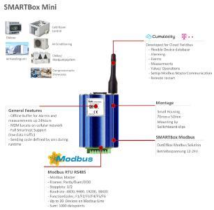Funktionsübersicht der SMARTbox Mini