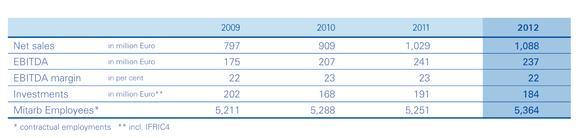 Key figures 2012