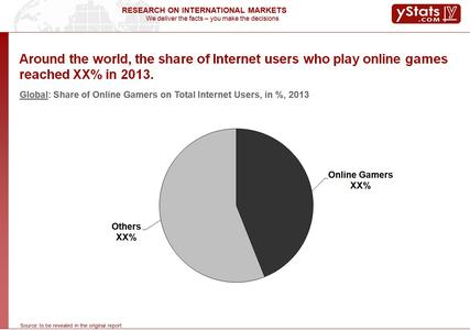Global: Share of Online Gamers on Total Internet Users, in %, 2013