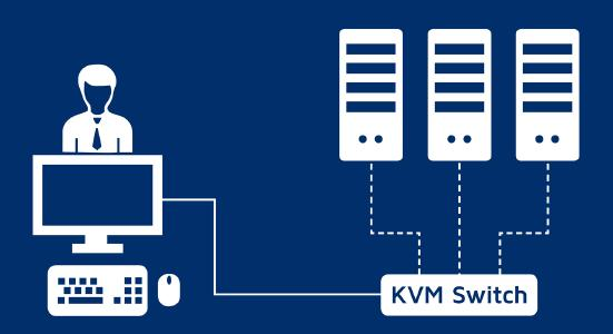 Easy availability of fallback systems: A KVM switch enables to easily operate several systems from one single workplace / Thus, users can simply be switched to a redundant system without having to interrupt them in their work