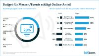 Marketingbudget fließt vor allem in Events und Online