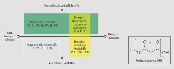 Biokunststoffe