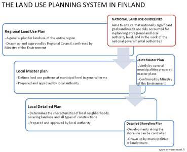 Das Flächennutzungsplanungssystem in Finnland ist hierarchisch aufgebaut; übergeordnete Pläne steuern untergeordnete Pläne