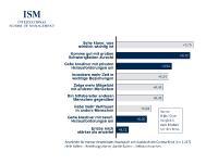 Die Studienergebnisse zeigen das emotionale Erleben und das mental-emotionale Wachstum seit der Corona-Krise.