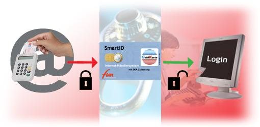 Smart cards are replacing usernames and passwords on the internet