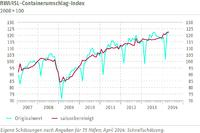 RWI/ISL-Containerumschlag-Index April 2014