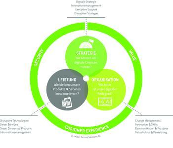 Digitale Transformation. Bild: © exceet Secure Solutions AG
