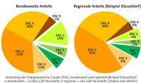 Verteilung der Energieautarkie-Cluster Vergleich Deutschland vs. Düsseldorf