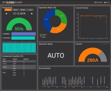 The dashboard of the new C-Gate offers many functions to visualise welding and robot data